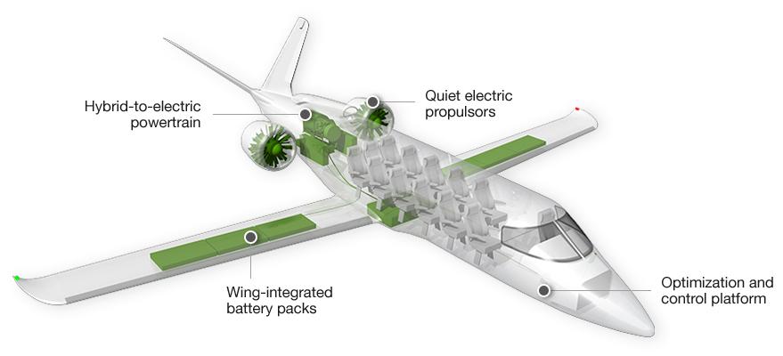 Zunum Aero Hyrbid propulsion system