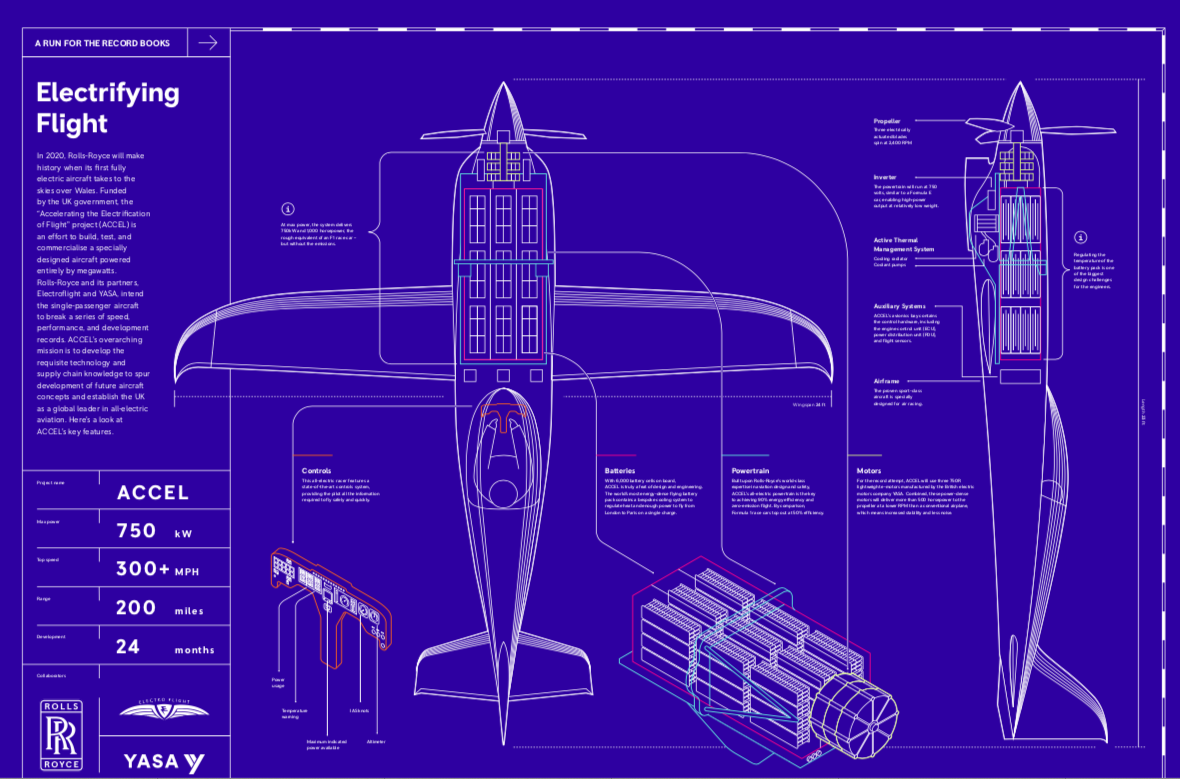 Rolls Royce ACCEL Blueprint