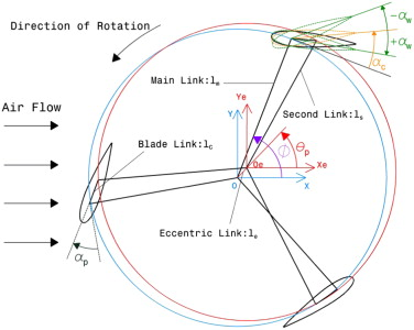 Diagram and physics of a rotor