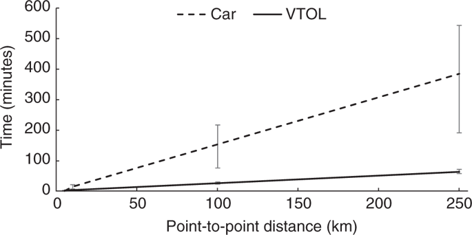 graph comparing travel times between eVTOLs and cars