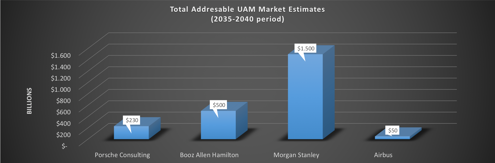 Urban Air Mobility – How big is it, really? – TransportUP
