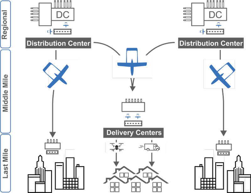 """Airflow intends to target the """"middle mile"""" sector of the logistics market between distribution centers."""